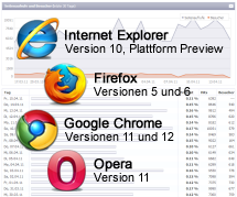 Version 2011.1: Neue Browser-Versionen in der Statistik